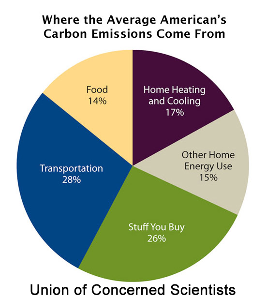 Union of Concerned Scientists - Average Americans Carbon Emissions