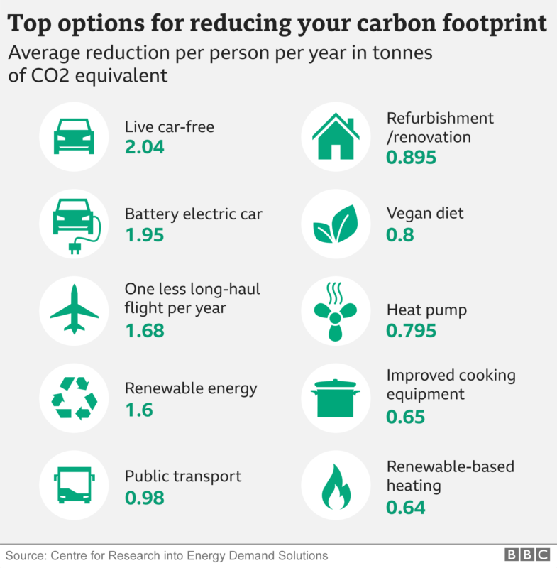 What is a carbon footprint