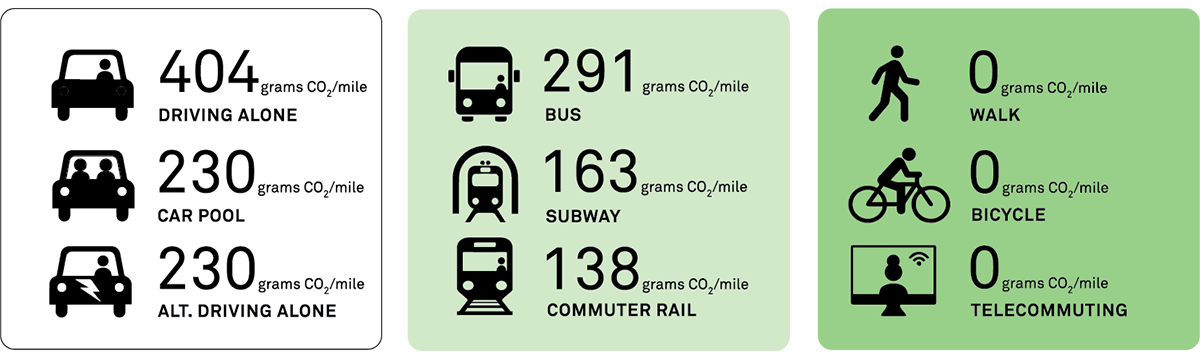carbon footprint of ... cycling a mile