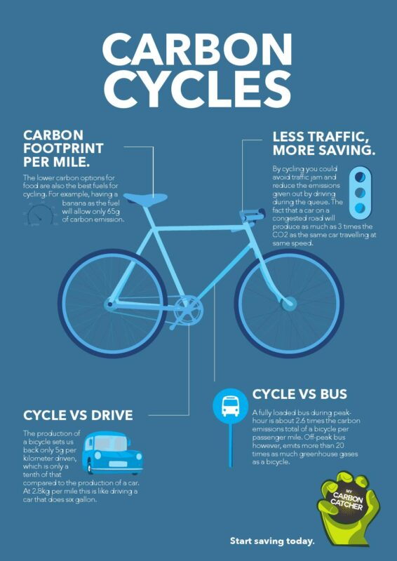 carbon footprint of ... cycling a mile?